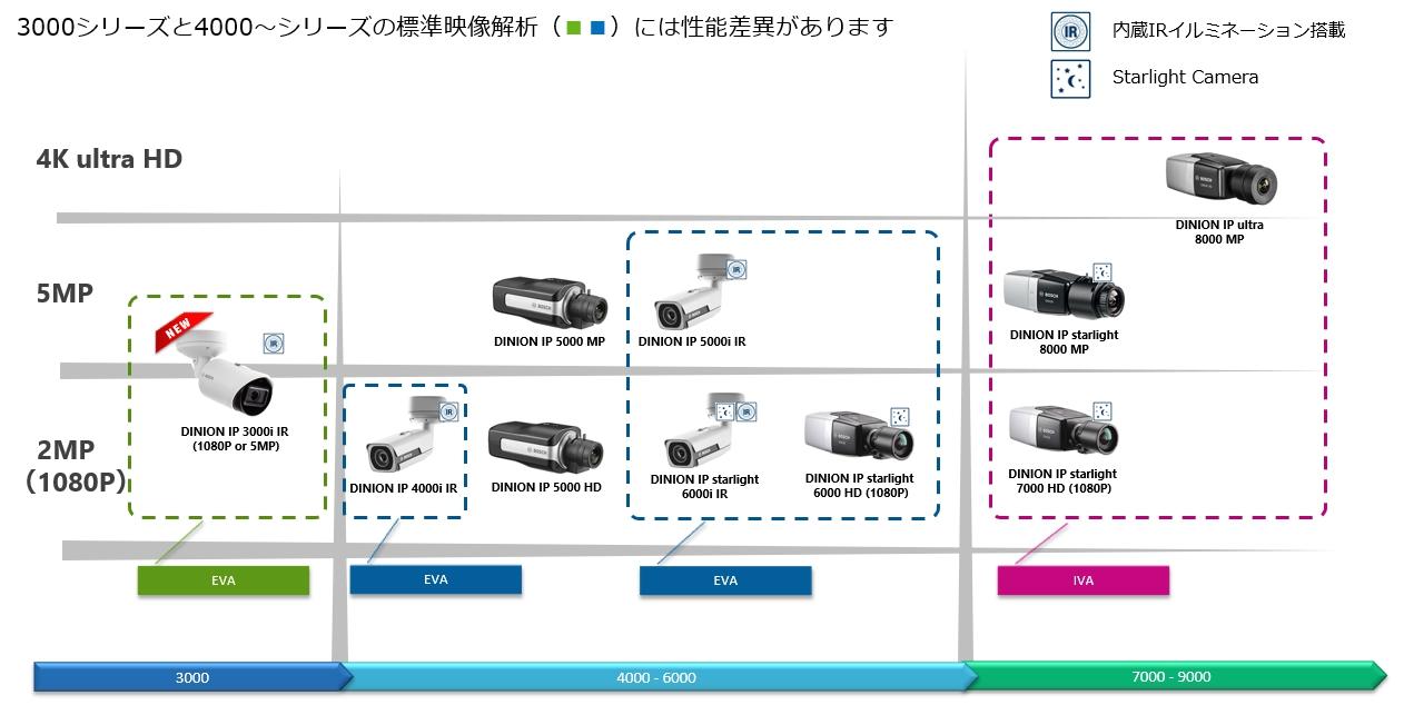 固定型ボックスカメラ(ボッシュセキュリティシステムズ監視カメララインナップ)