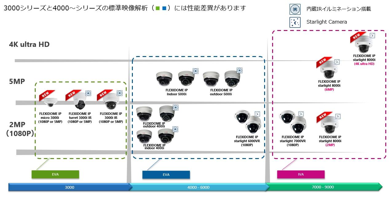 固定型ドーム型カメラ(ボッシュセキュリティシステムズ監視カメララインナップ)