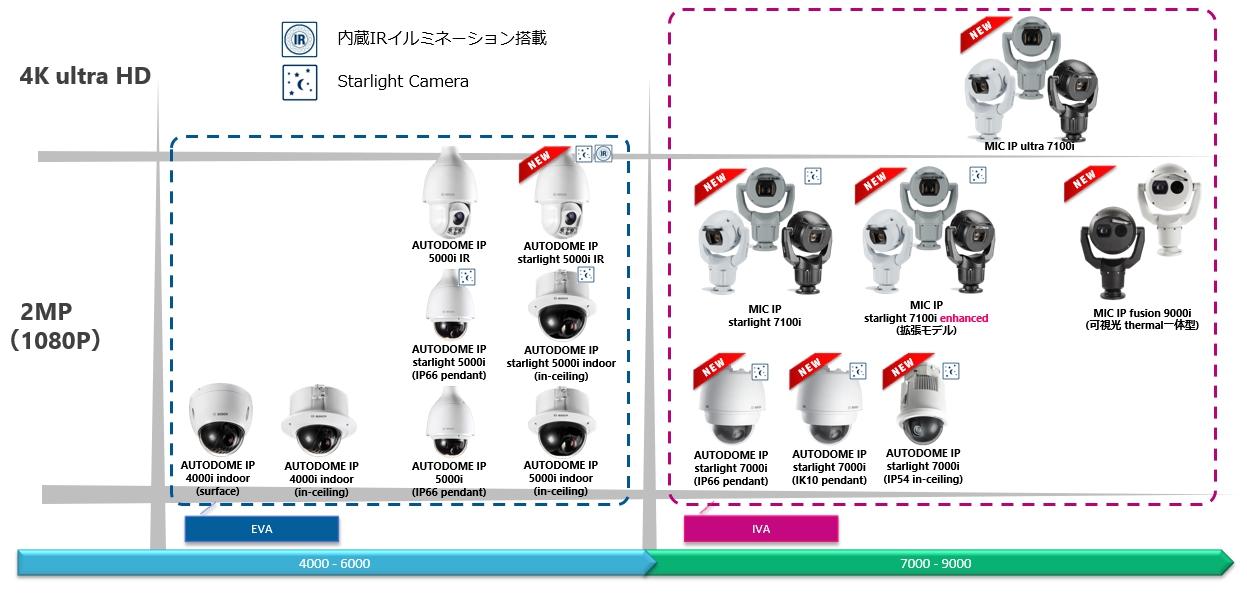 パンチルトズーム(PTZ)型カメラ(ボッシュセキュリティシステムズ監視カメララインナップ)